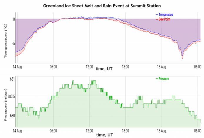 Gegevens van het weerstation op Summit tonen positieve temperaturen gedurende 9 uur op 14 augustus 2021.