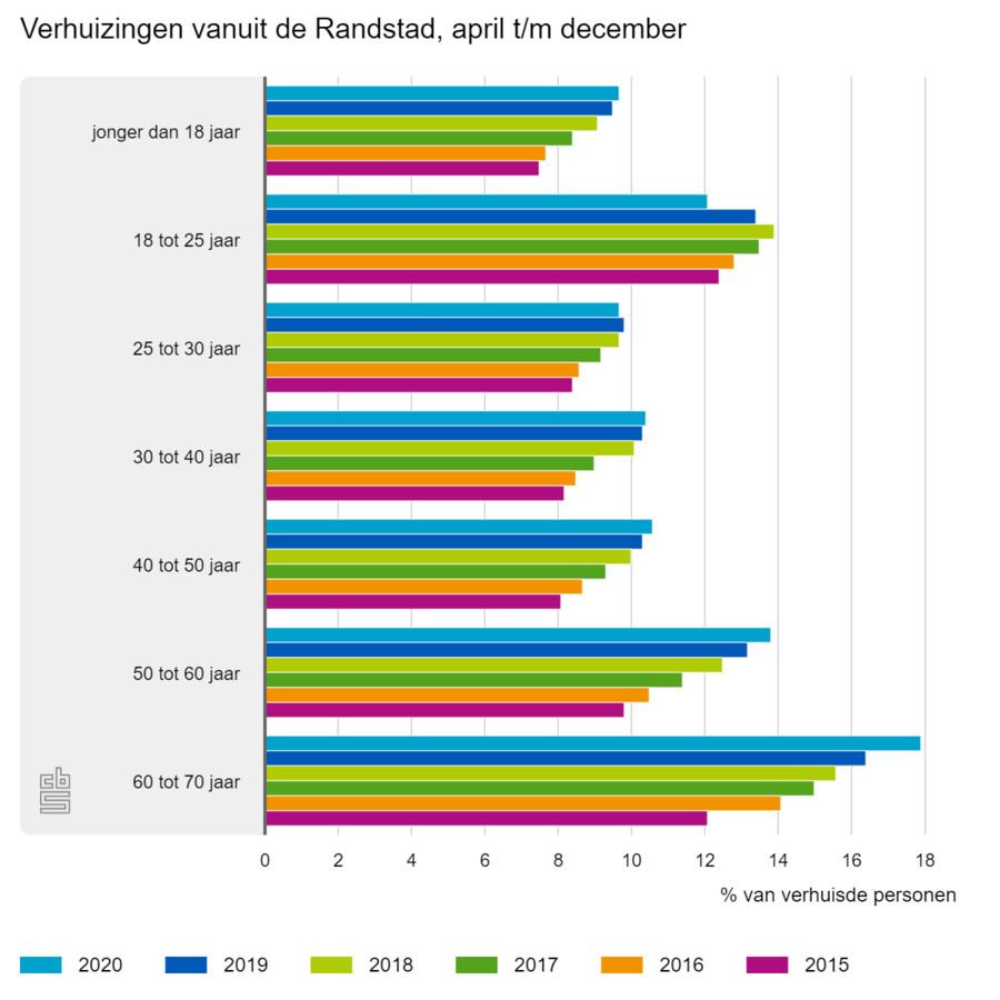 Bij de leeftijdsgroep 50 tot 70 jaar is de trek uit de Randstad het best zichtbaar.