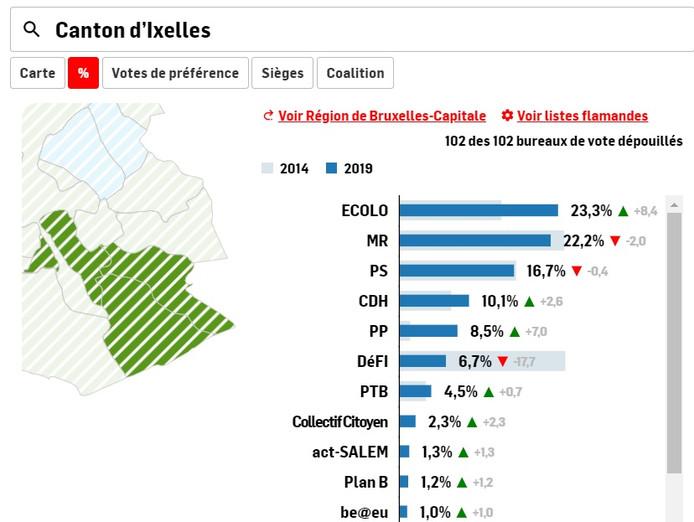 Résultats partiels dans le canton d'Ixelles à 17h45