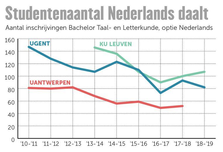 Het aantal studenten Nederlands daalt aan de Vlaamse universiteiten. De VUB kon geen cijfers aanleveren, de UHasselt biedt de opleiding taal- en letterkunde niet aan. Beeld grafiek DM