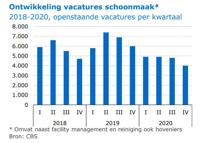 Ontwikkeling van het aantal schoonmaakvacatures in de afgelopen drie jaar.