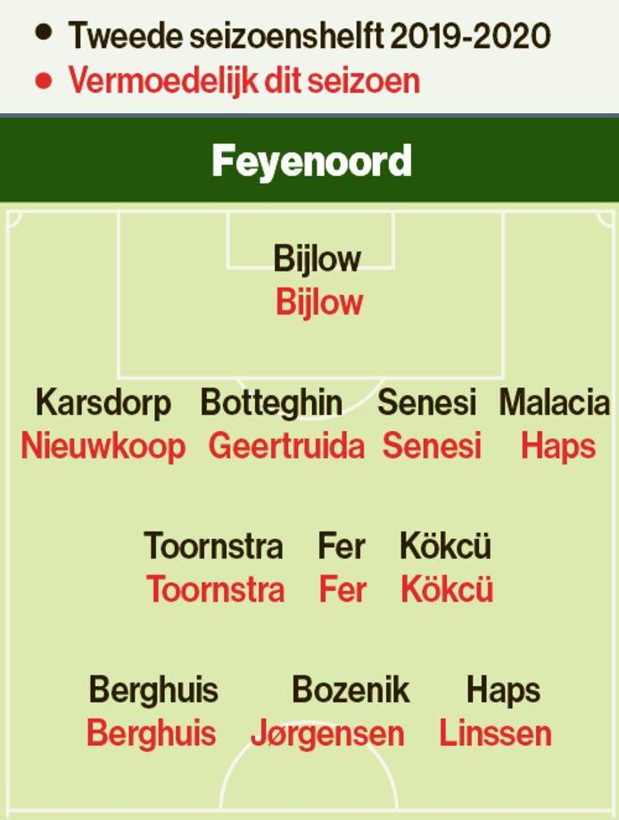 Feyenoord opstelling vorig en huidig seizoen.