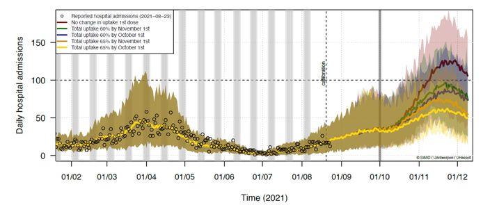 Wiskundig model voorspelt fikse vierde golf in Brussel mocht er niets aan de huidige vaccinatiegraad veranderen.
