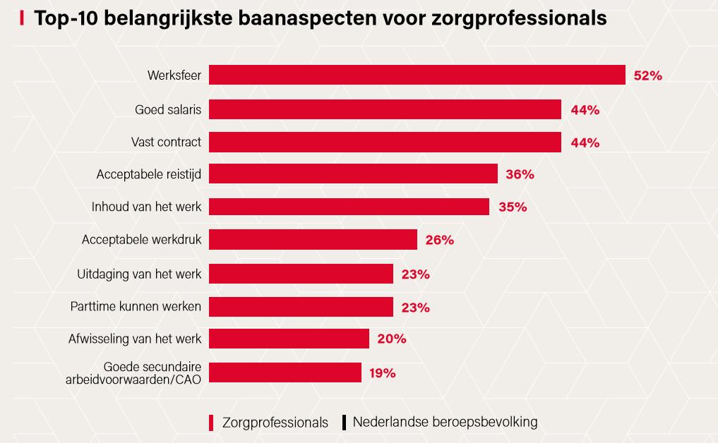 Grafiek afkomstig uit onderzoeksrapport van Arbeidsmarkt Zorg in cijfers 2020.
