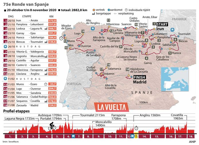 Het etappeschema van de Vuelta.