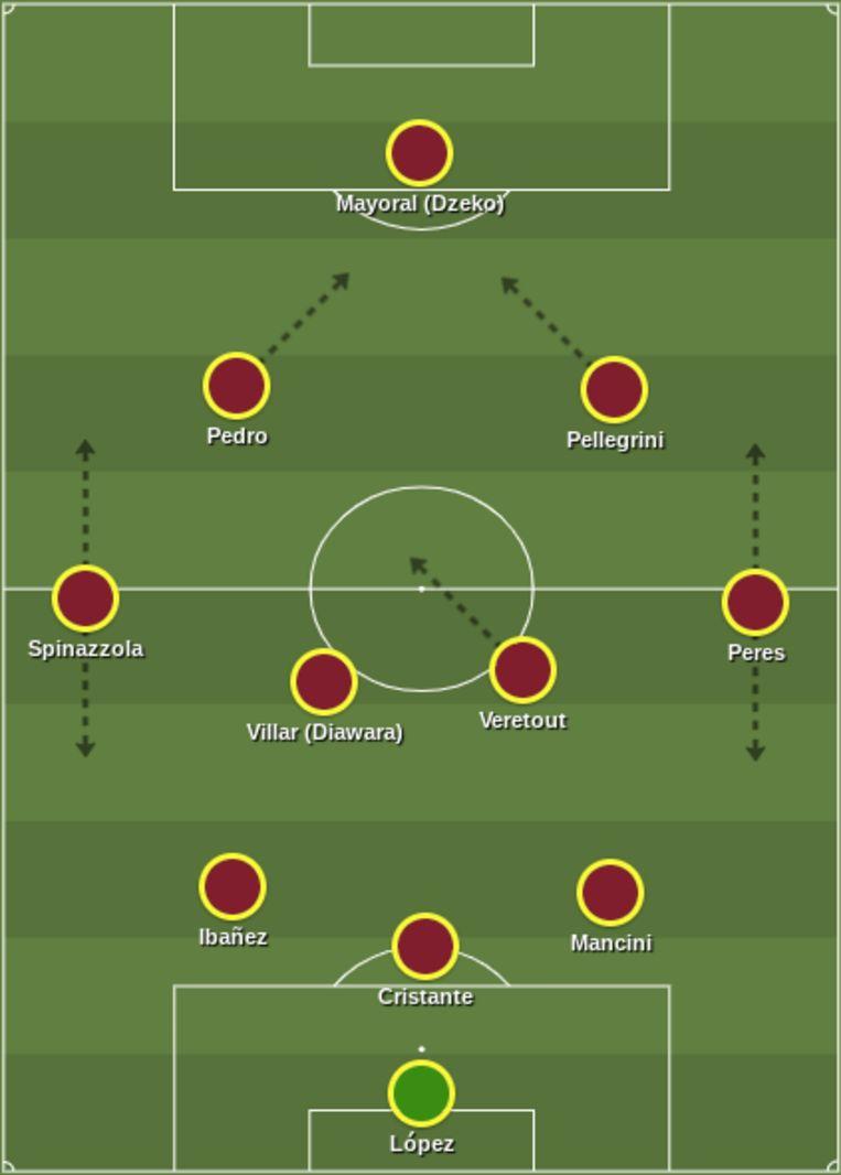 Verwachte opstelling en tactische uitgangsformatie van AS Roma. Beeld aangemaakt via ShareMyTactics