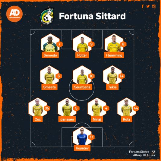 De vermoedelijke opstelling van Fortuna Sittard.