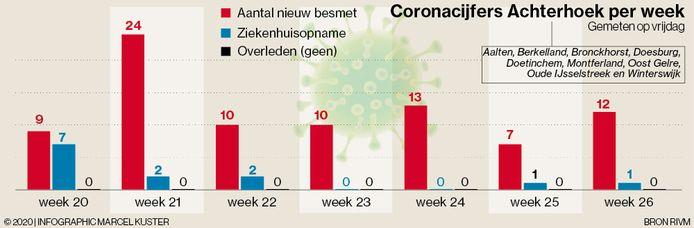 Grafiek met de coronabesmettingen, ziekenhuisopnames en besmettingen in de afgelopen weken in de Achterhoek.