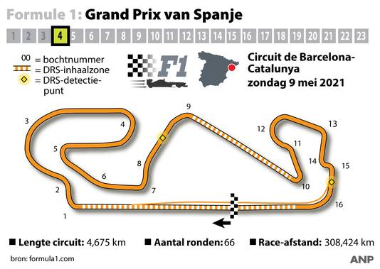 Grafiek van het circuit van de GP van Spanje in de F1.