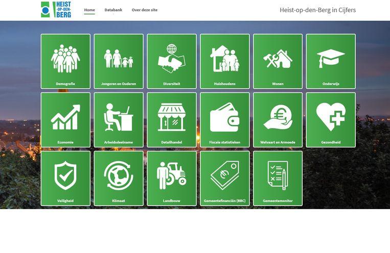 De nieuwe website heist-op-den-berg.incijfers.be