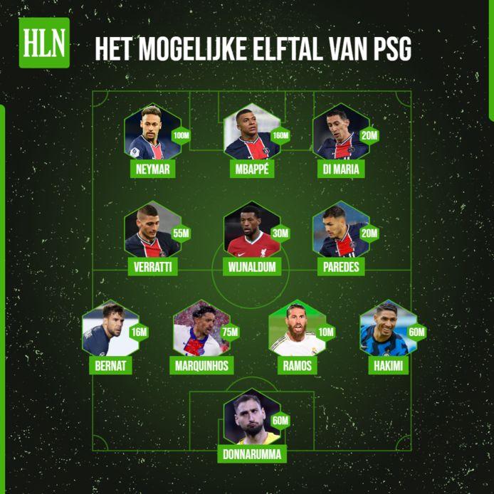 Het mogelijke miljoenenelftal van PSG, met alle marktwaardes van elke speler.
