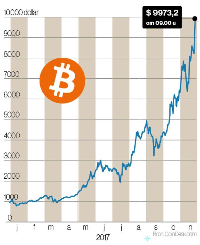 De koers van de bitcoin