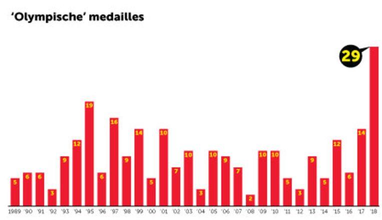 Medailles van Belgen in 'olympische' sporten en disciplines. Beeld Swa Van Damme