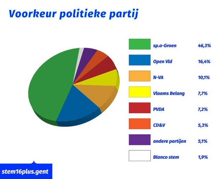 Het stemgedrag van de jongeren. Beeld RV