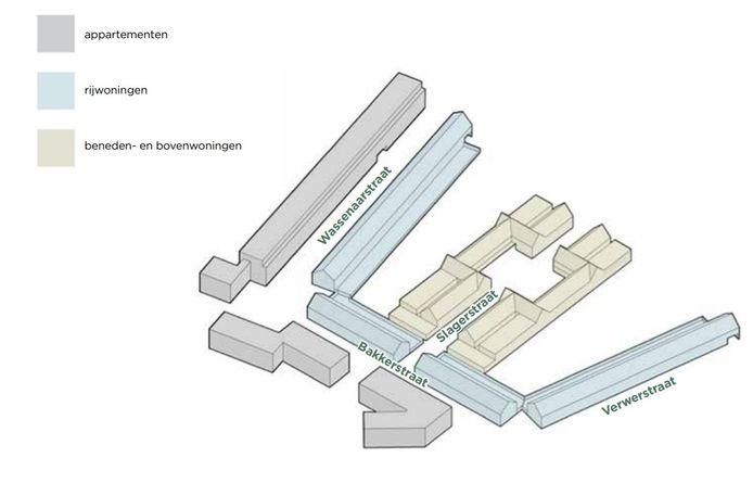 De verdeling van soorten huizen in de nieuwbouwplannen voor de Gildebuurt in Eindhoven.