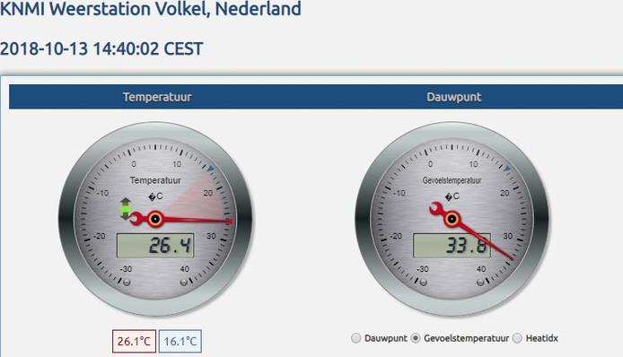 KNMI-meetstation Volkel. De wijzer geeft de actuele temperatuur aan.
