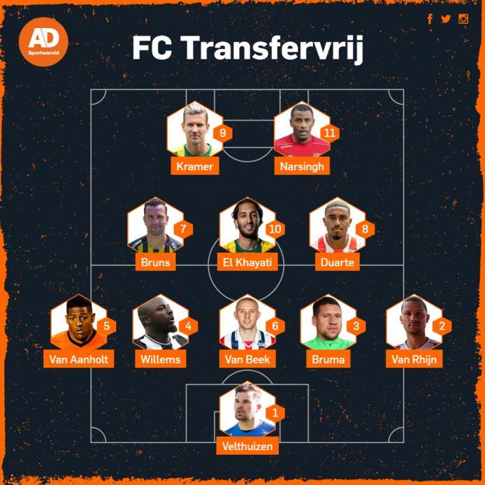 FC Transfervrij