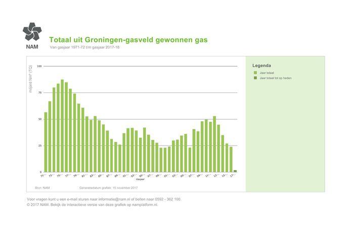Totaal uit Groningen-gasveld gewonnen gas