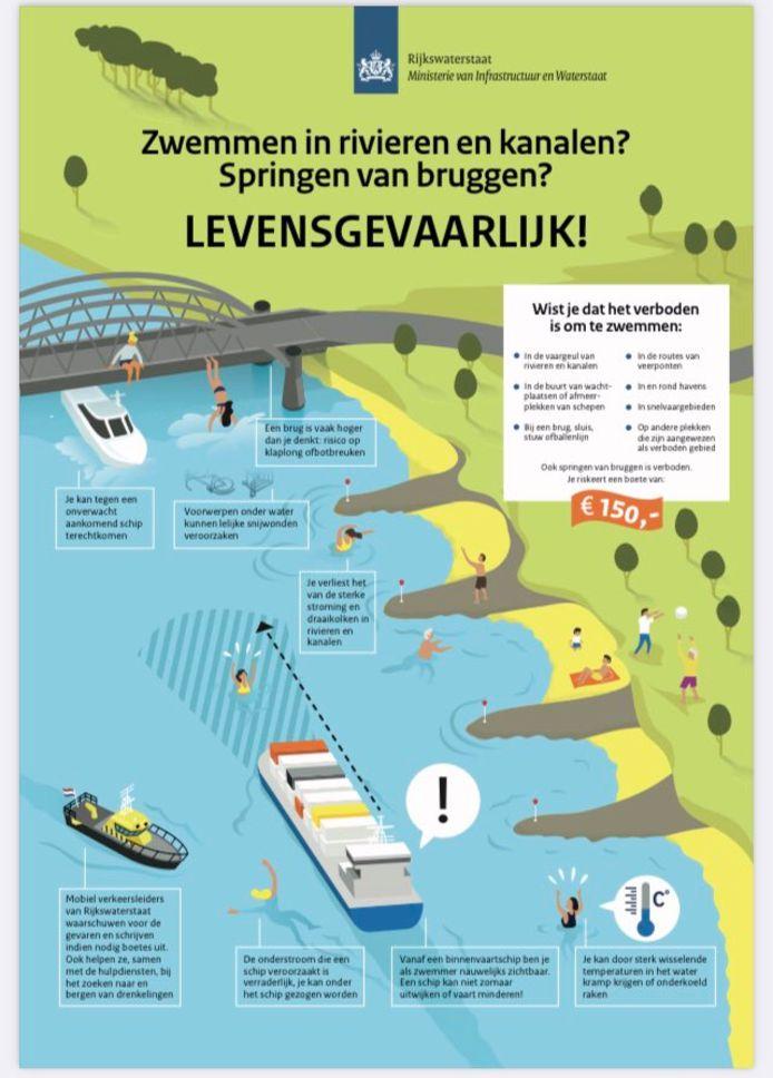 Een poster van Rijkswaterstaat over zwemmen in de rivieren.
