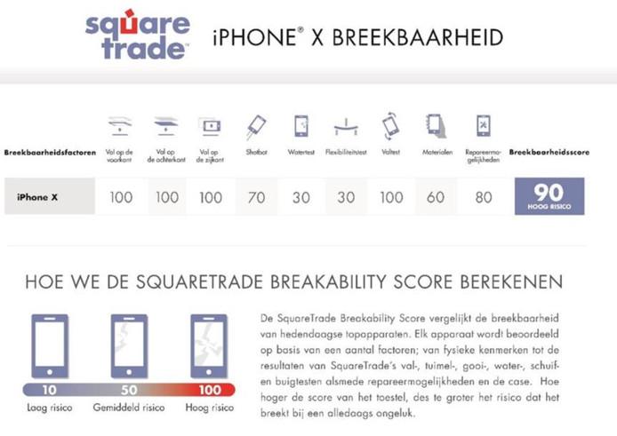 De iPhone X scoort niet best in de valtest van SquareTrade