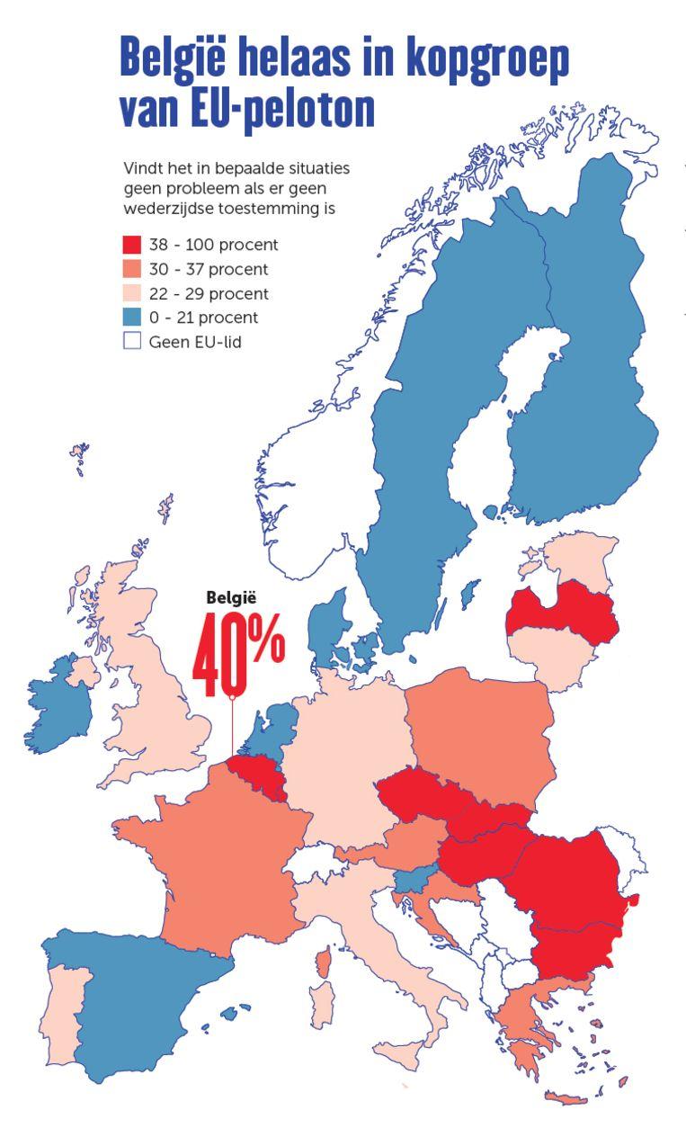 België staat in de kopgroep van het EU peloton als het gaat over het goedpraten van seks zonder toestemming Beeld dm
