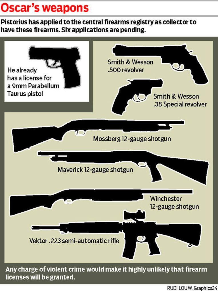Voor deze wapens vroeg Pistorius een vergunning aan. De aanvraag was in behandeling. Linksboven het wapen waarmee Steenkamp vermoord werd. Beeld getty