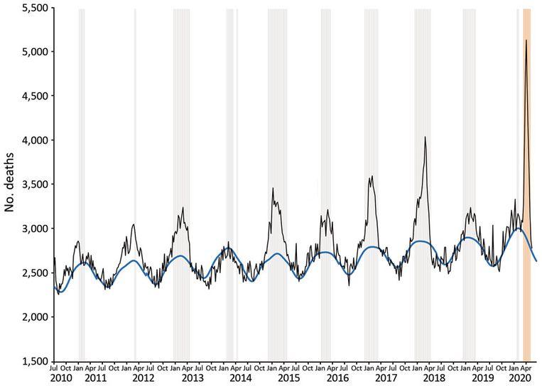 Oversterfte aan griep en aan corona (geel), tot mei vorig jaar. Beeld RIVM, CBS
