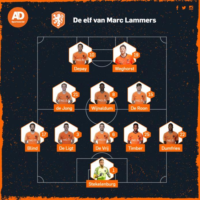 De opstelling van Marc Lammers