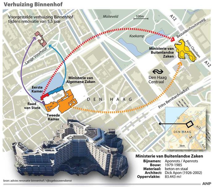 Overzicht voorgestelde verhuizing Binnenhof tijdens renovatie van 5,5 jaar.