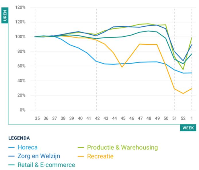 De gewerkte uren in niet-kantoorbanen per sector, van 30 augustus 2020 tot 9 januari 2021.