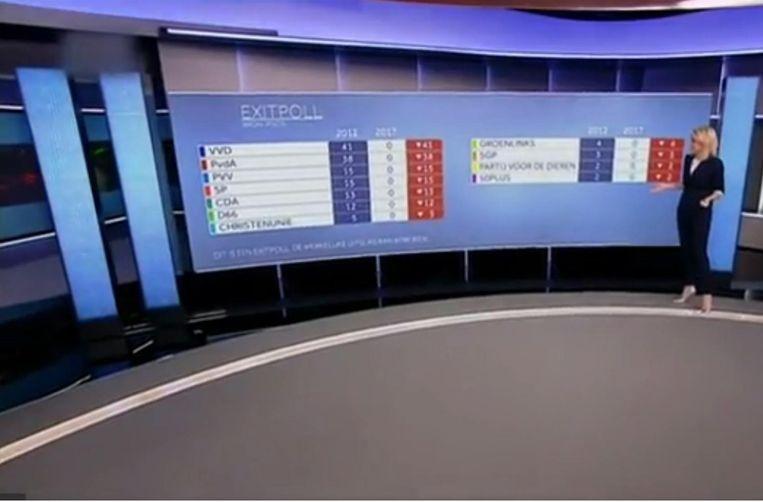 Ook op het grote scherm kwamen alle partijen op nul zetels uit. Beeld