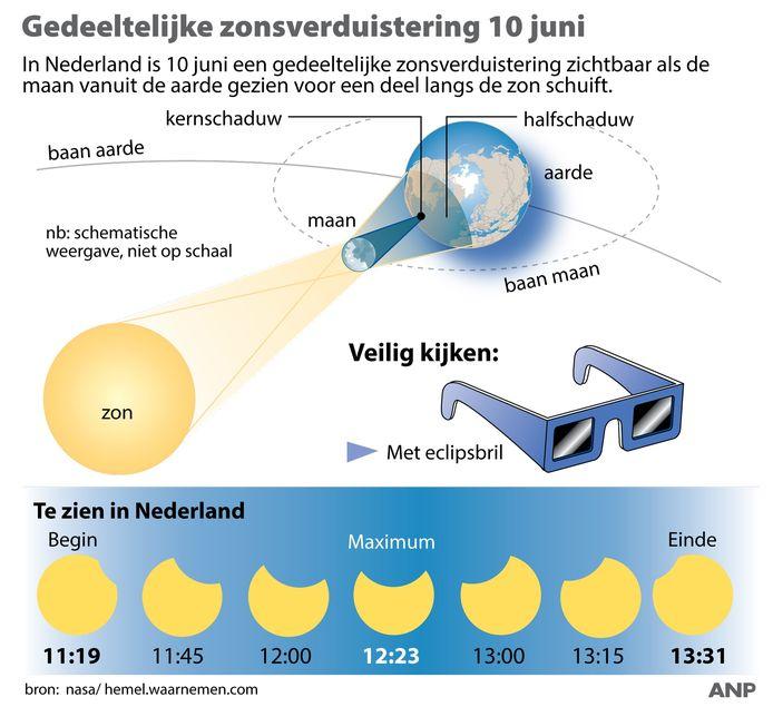 Gedeeltelijke zonsverduistering te zien Nederland.