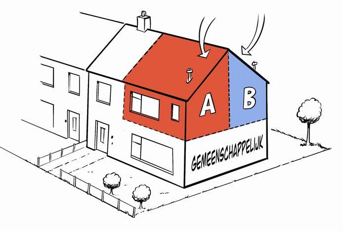 Woningcorporatie Talis begint een proef met woningdelen: het gedeeltelijk splitsen van een eengezinswoning voor twee alleenstaanden die allebei een huurcontract krijgen. Op de bovenverdieping hebben ze beiden een eigen slaapkamer en badkamer met wc. De begane grond is gemeenschappelijk.