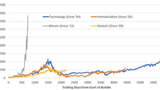 """""""Bitcoin is zeepbel van ongezien formaat"""""""