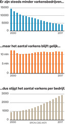 De schaalvergroting gevangen in een grafiek.