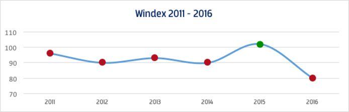 De Windex (wind index) van Windunie laat het landelijke gemiddelde zien. Hier is duidelijk te zien dat 2016 een enorme dip laat zien. 2015 was daarentegen een topjaar.