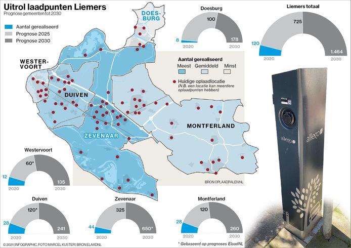 Stand van zaken van laadpunten in de Liemers.