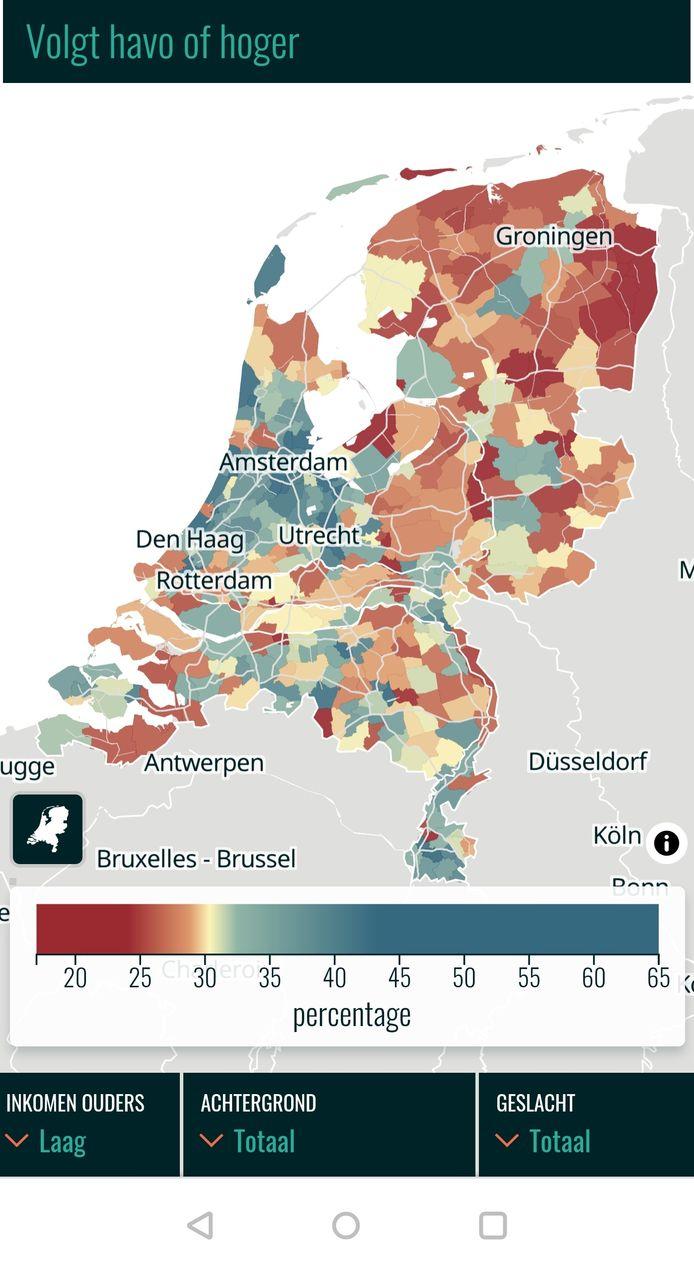Kinderen met arme ouders in het oosten of noorden van Nederland volgen veel minder havo of vwo dan in de Randstad of Limburg.