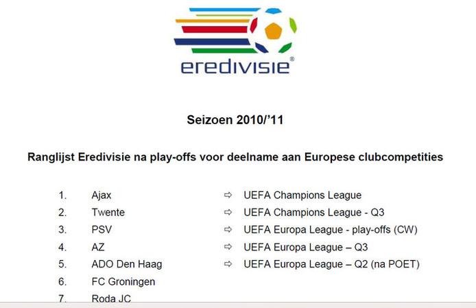 De officiële ranglijst van de KNVB.