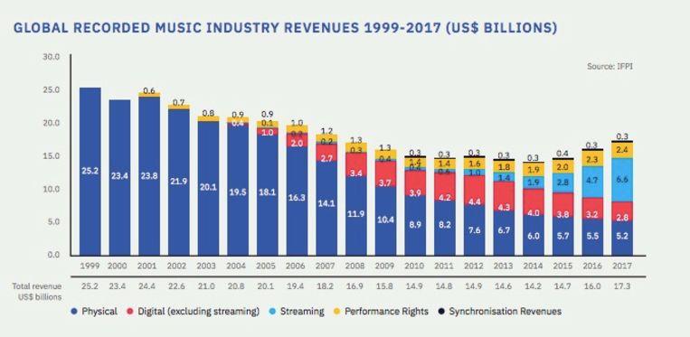 De inkomsten groeien verder, maar de muziekmarkt zit nog lang niet op het niveau van de gouden jaren. Beeld IFPI