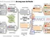 Zo zien de achtste- en kwartfinales op het WK eruit