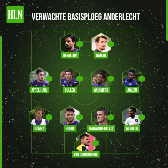 De verwachte basisploeg van Anderlecht.
