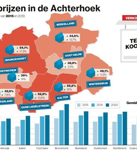Huizenprijzen in de Achterhoek stijgen dit jaar fors harder dan in de rest van Nederland; duurste huizen in Bronckhorst