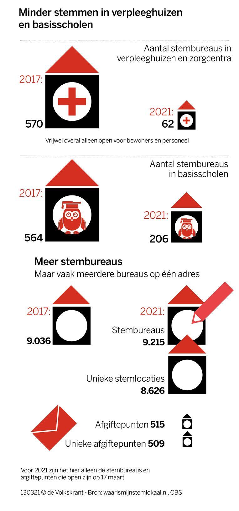 Stembureaus Beeld Volkskrant infographics