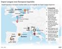 Grafiek: Super League voor Europese topclubs.