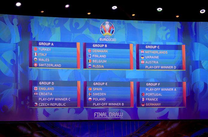 De loting voor het EK 2020 in Boekarest.