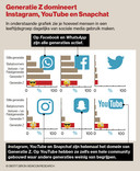 Het gebruik van sociale media door Generatie Z kenmerkt zich door Instagram, YouTube en Snapchat.