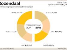 Zetels keurig verdeeld in Rozendaal