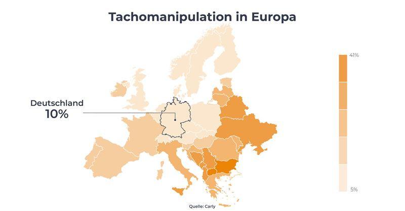 In deze Europese landen komt tellerfraude het vaakst voor.