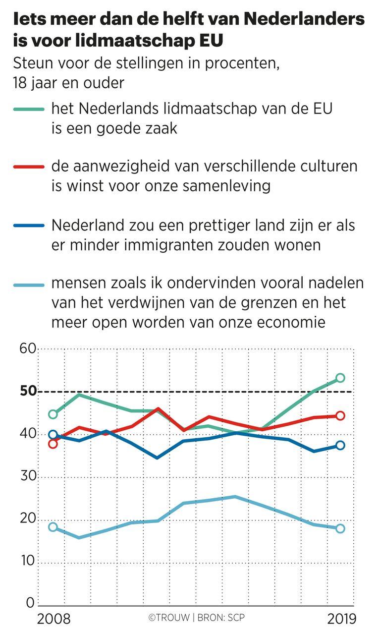 Ruime steun voor de Europese Unie, maar minder voor verschijnselen als immigratie. Beeld Sander Soewargana